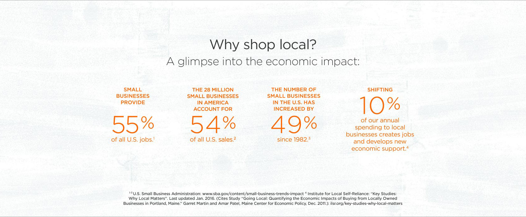Why Shop Local? A Glimpse Into The Economic Impact